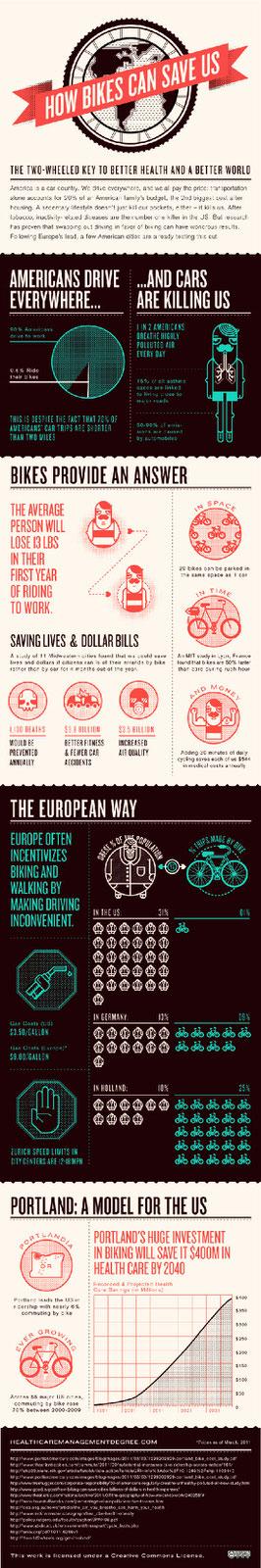 infografika jazda na rowerze