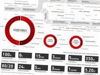 Infografika życie designera