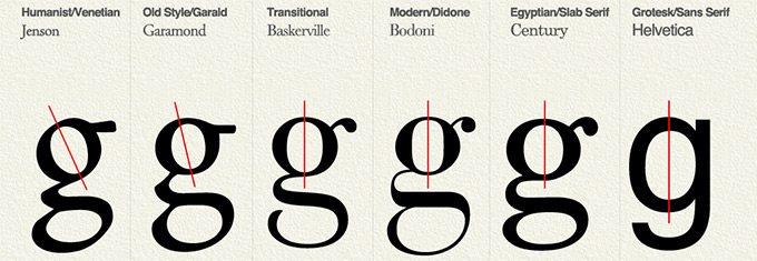 typografia żródła